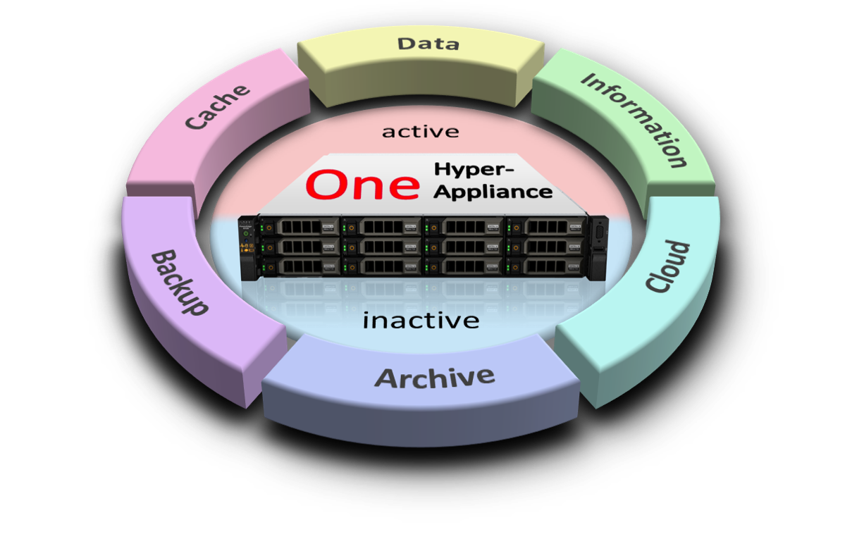 Software Defined 1