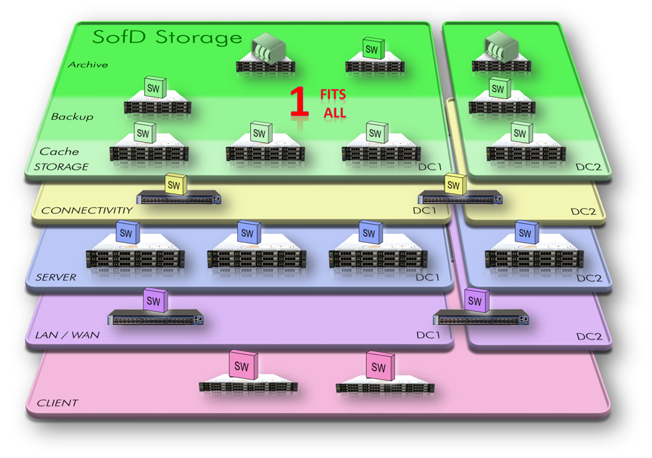 SDS Software Defined Storage