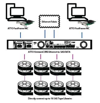 Remote Ethernet Connectivity für SAS Tapedrives