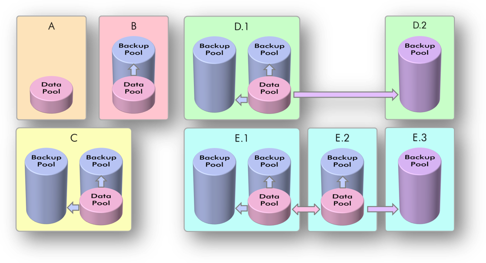 Open-e Tabelle 2