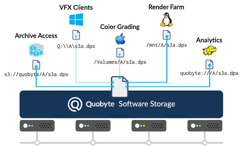 QUOBYTE – Data Center File System