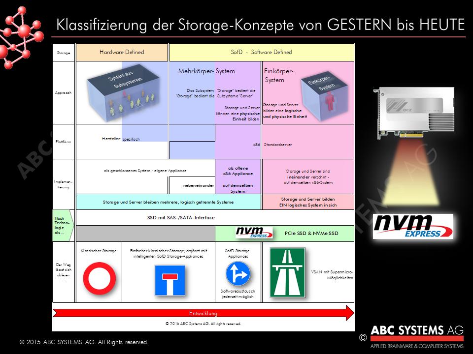 Via NVMe-Schnittstelle den Storage-Turbo zünden