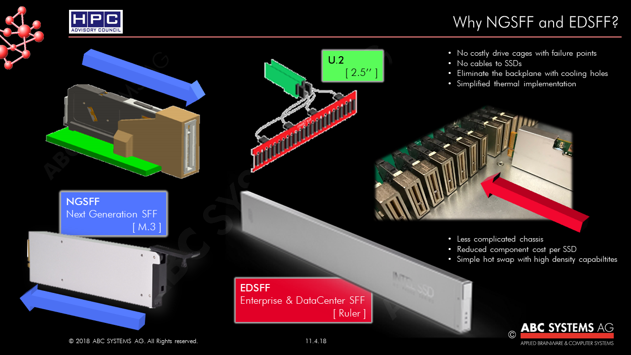 ABC NVMe neue Formate