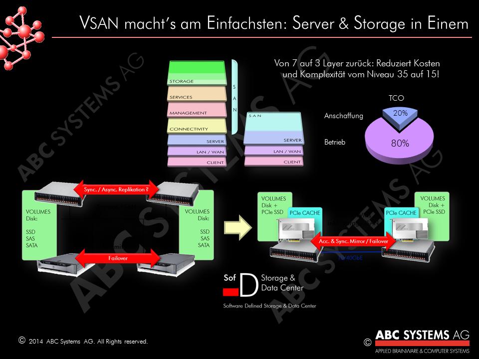 ABC Server & Storage in einem