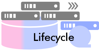 ABC Lifecycle