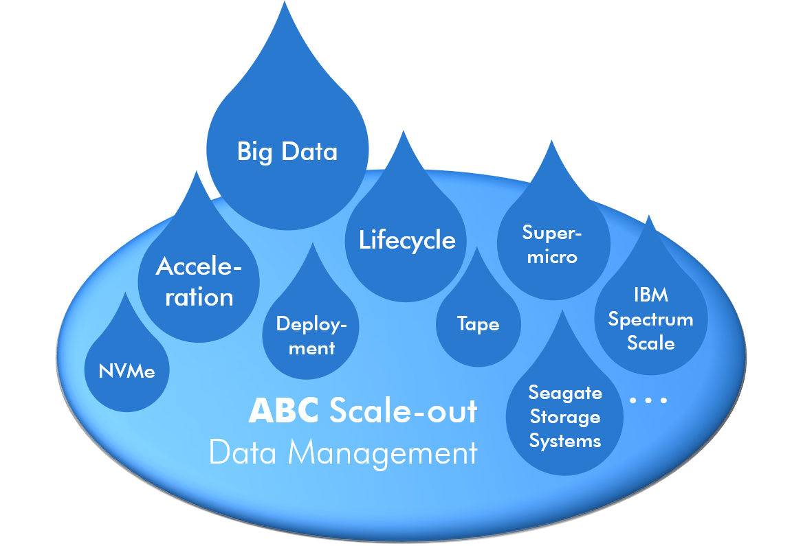 ABC Scout - Scale-out - Data Management