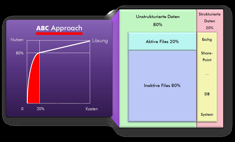 A/ B/ C/ Data Pooling