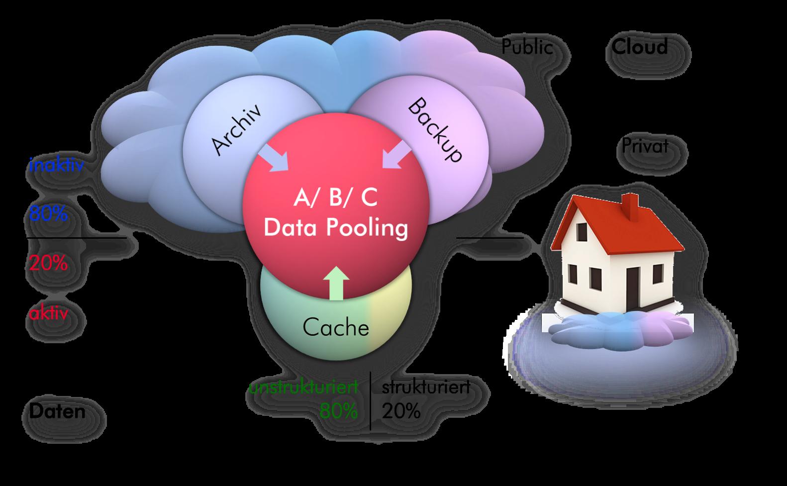 Data Pooling 2