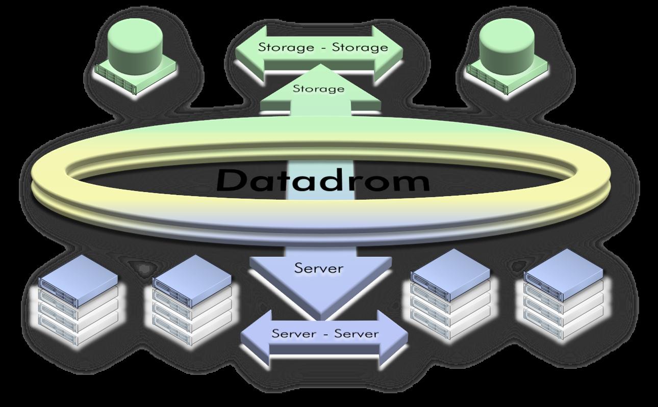 Das Datadrom beschleunigt den Datenfluss