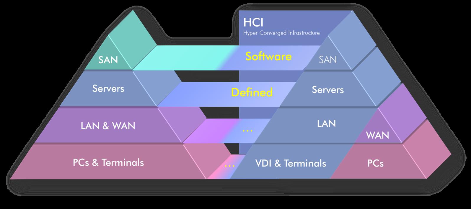 HCI - Hyper Converged Infrastructure
