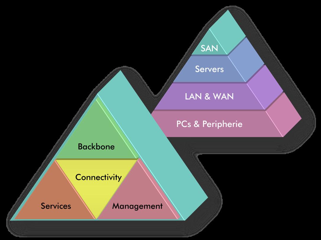 Die 4 SAN-Subsysteme
