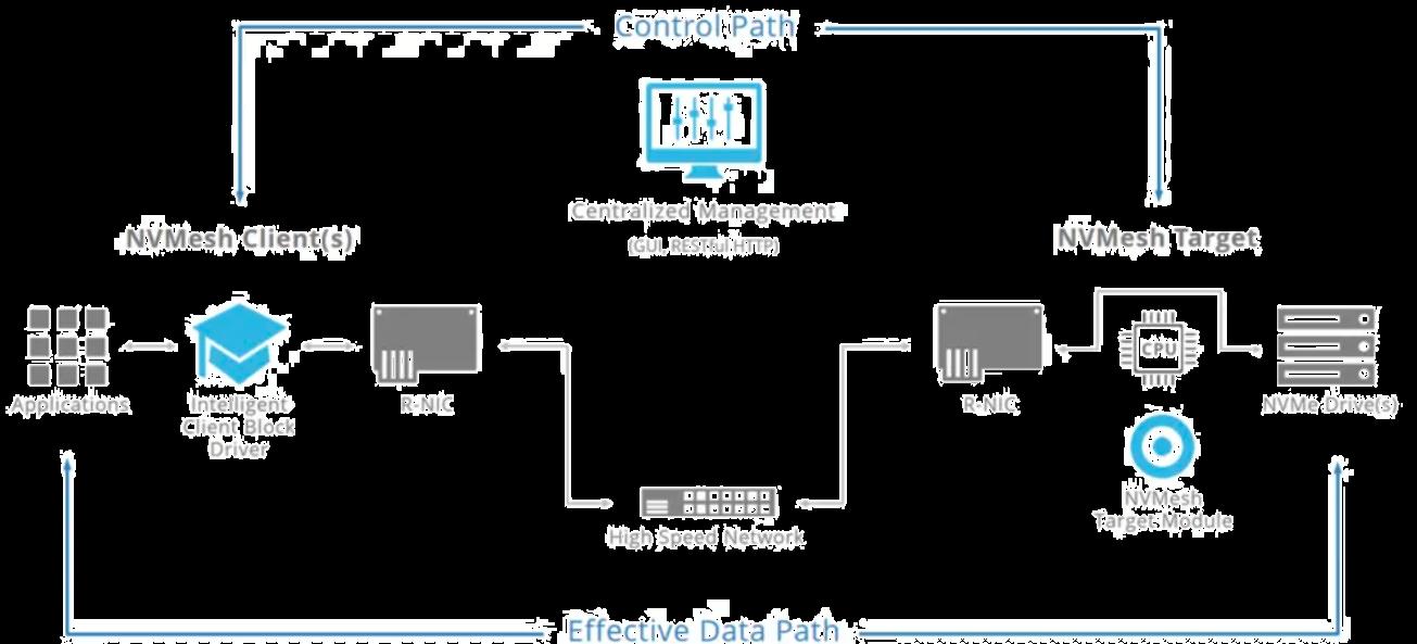NVMesh: NVMe-Potenzial linear skalieren