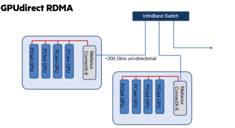 H3 GPU direct RDMA