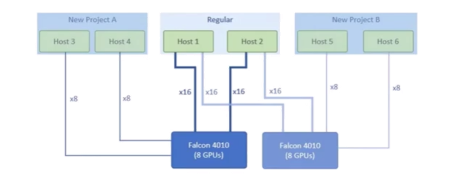 H3 PCIe Cluster nach Bedarf