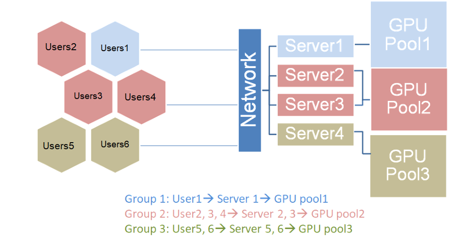 H3 User & Chassis Szenario