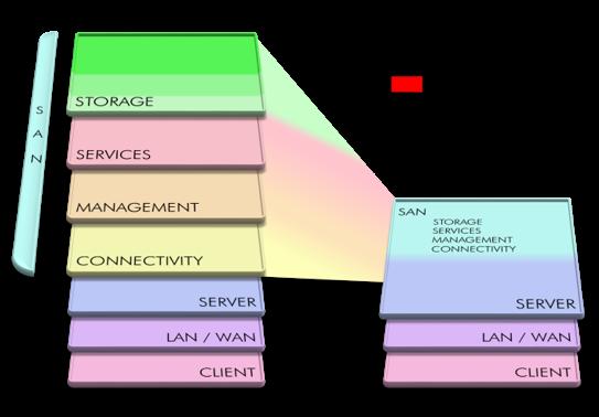 SDS: HCI mit VMware vSphere & vSAN