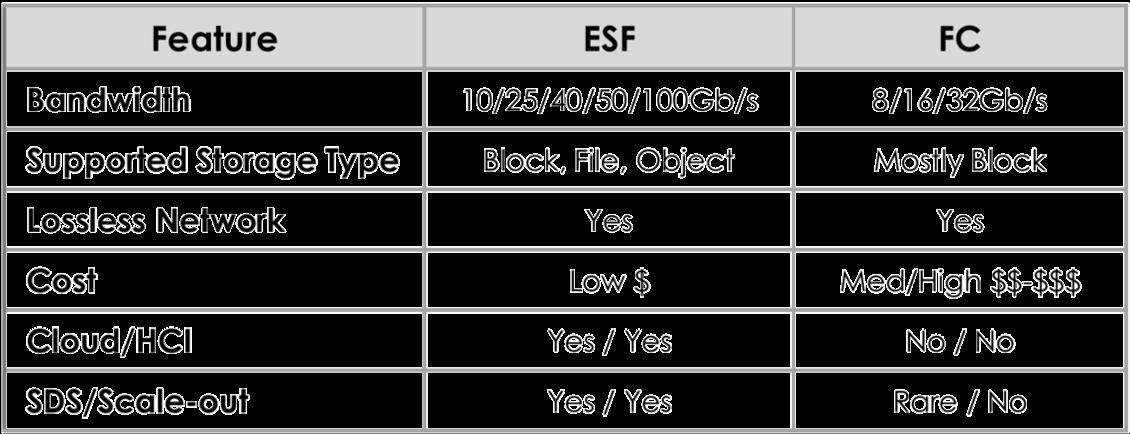 EFS-FC Vergleich