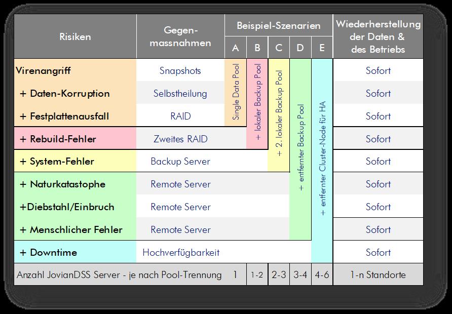 Open-e Tabelle