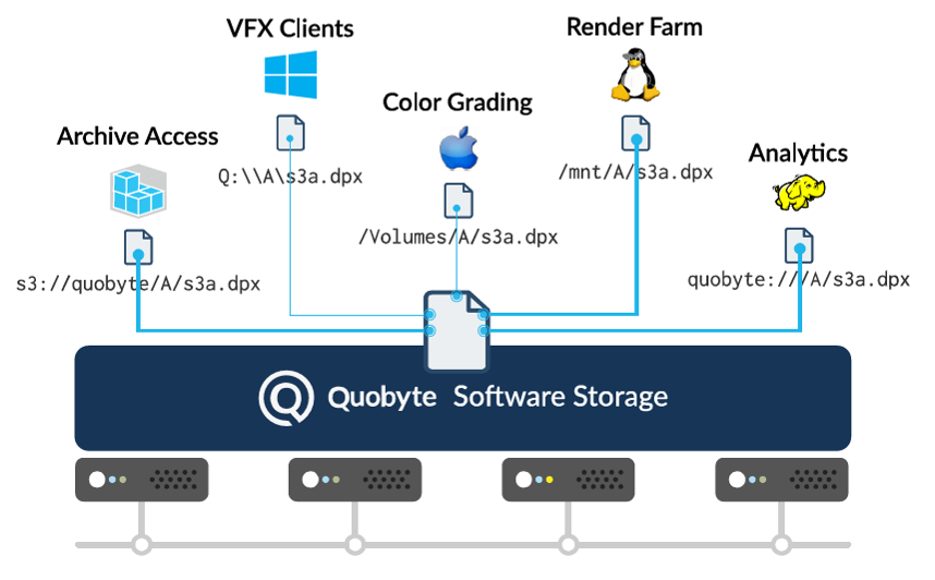 QUOBYTE – Data Center File System
