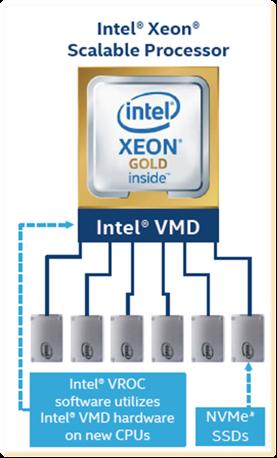 ABC Intel VROC