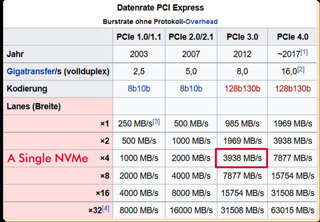 ABC NVMe Datarate